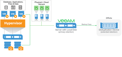 Veeam Support Knowledge Base – RSS